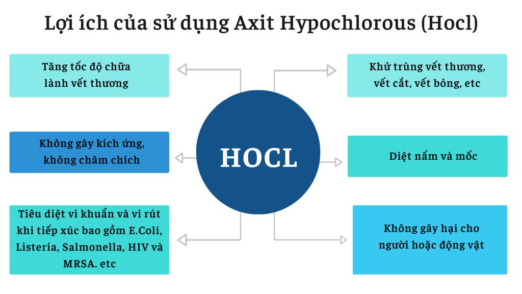 Cách sử dụng HOCL